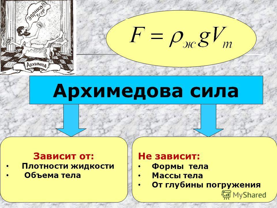 Архимедова сила Зависит от: Плотности жидкости Объема тела Не зависит: Формы тела Массы тела От глубины погружения