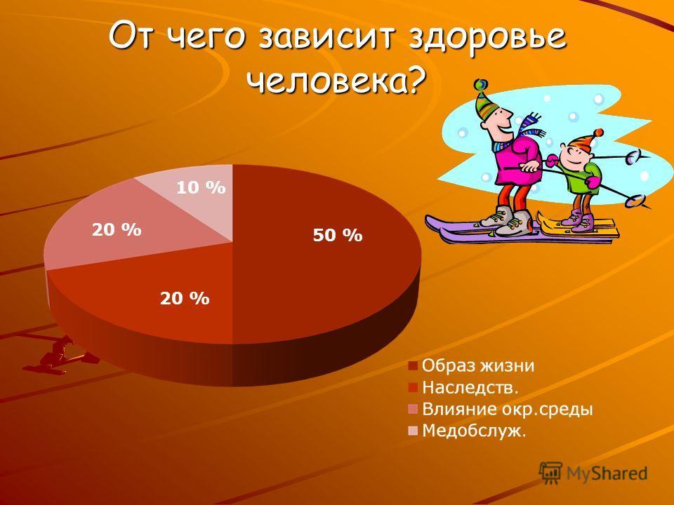 От чего зависит здоровье человека? 50 % 10 % 20 %