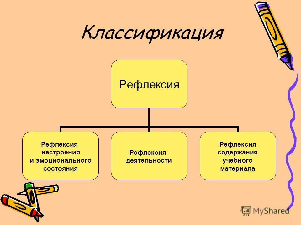 Классификация Рефлексия настроения и эмоционального состояния Рефлексия деятельности Рефлексия содержания учебного материала