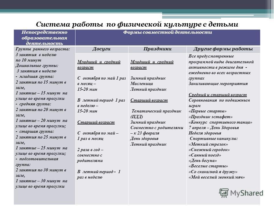 Система работы по физической культуре ...: www.myshared.ru/slide/782399