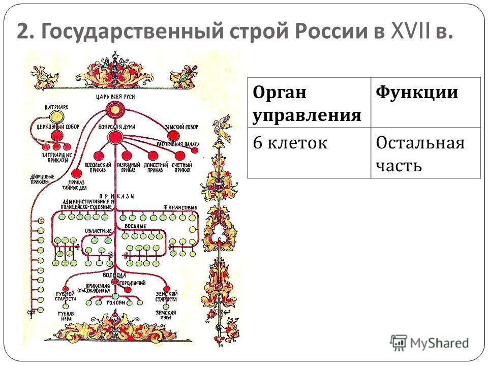 2. Государственный строй России в XVII в. Орган управления Функции 6 клетокОстальная часть