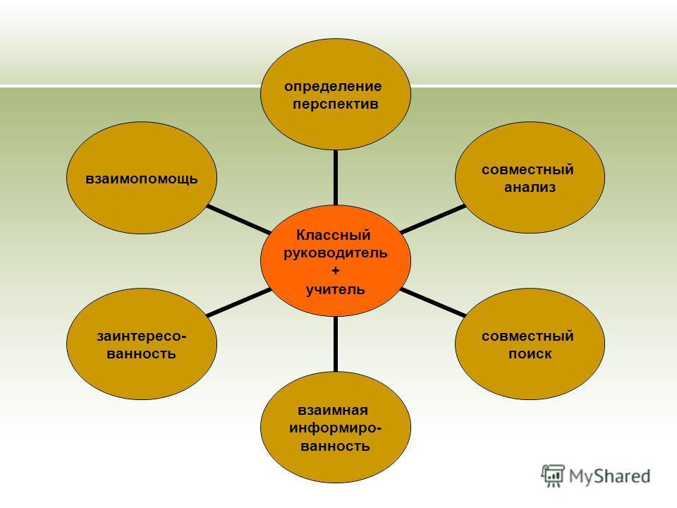 Классный руководитель + учитель определение перспектив совместный анализ совместный поиск взаимная информиро- ванность заинтересо- ванность взаимопомощь