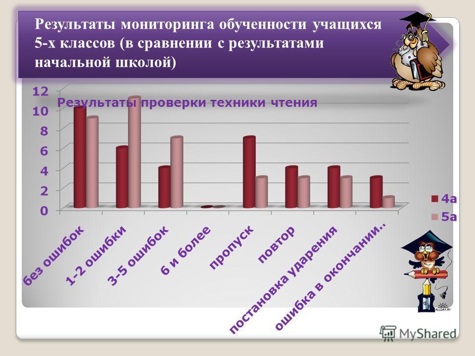 Результаты мониторинга обученности учащихся 5-х классов (в сравнении с результатами начальной школой) Результаты проверки техники чтения