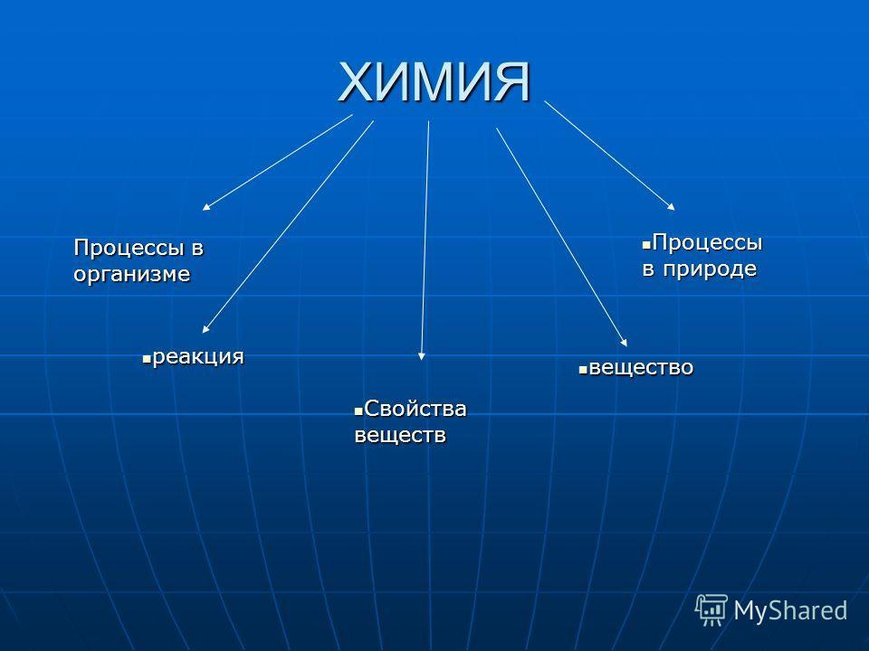 ХИМИЯ Процессы в организме реакция реакция Свойства веществ Свойства веществ вещество вещество Процессы в природе Процессы в природе