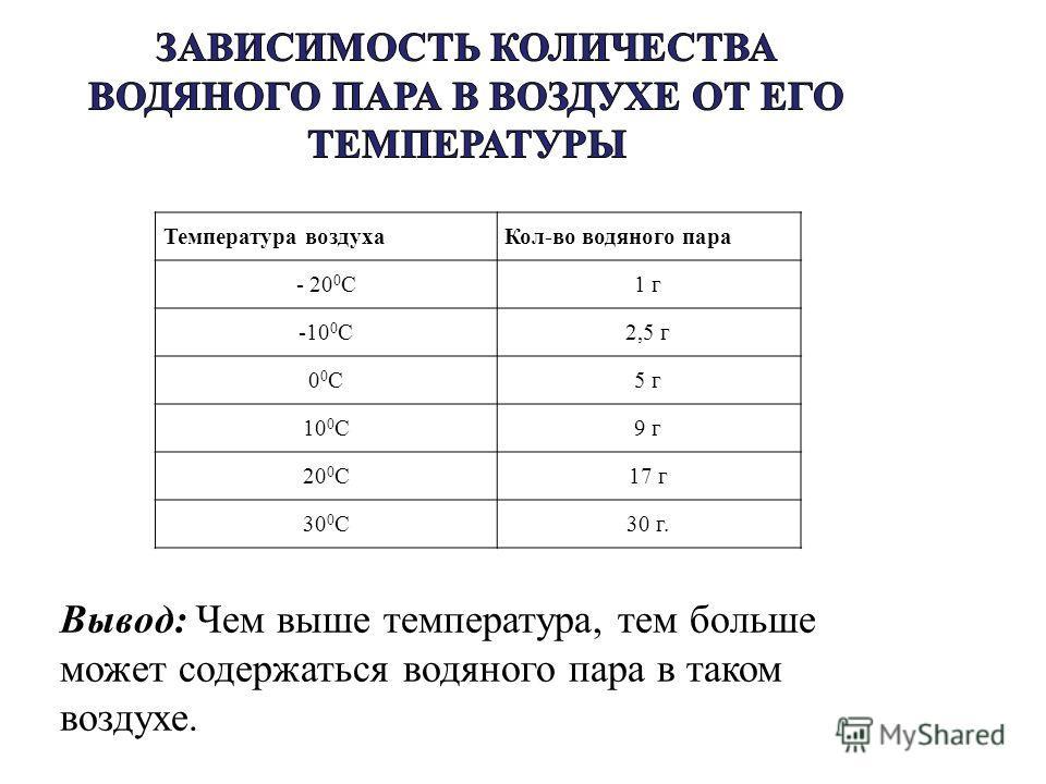 Температура воздухаКол-во водяного пара - 20 0 С1 г -10 0 С2,5 г 00С00С5 г 10 0 С9 г 20 0 С17 г 30 0 С30 г. Вывод: Чем выше температура, тем больше может содержаться водяного пара в таком воздухе.