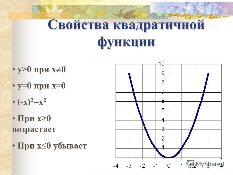 Свойства квадратичной функции y>0 при x 0 y=0 при x=0 (-x) 2 =x 2 При x 0 возрастает При x 0 убывает