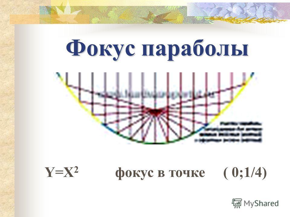Фокус параболы Y=X 2 фокус в точке ( 0;1/4)