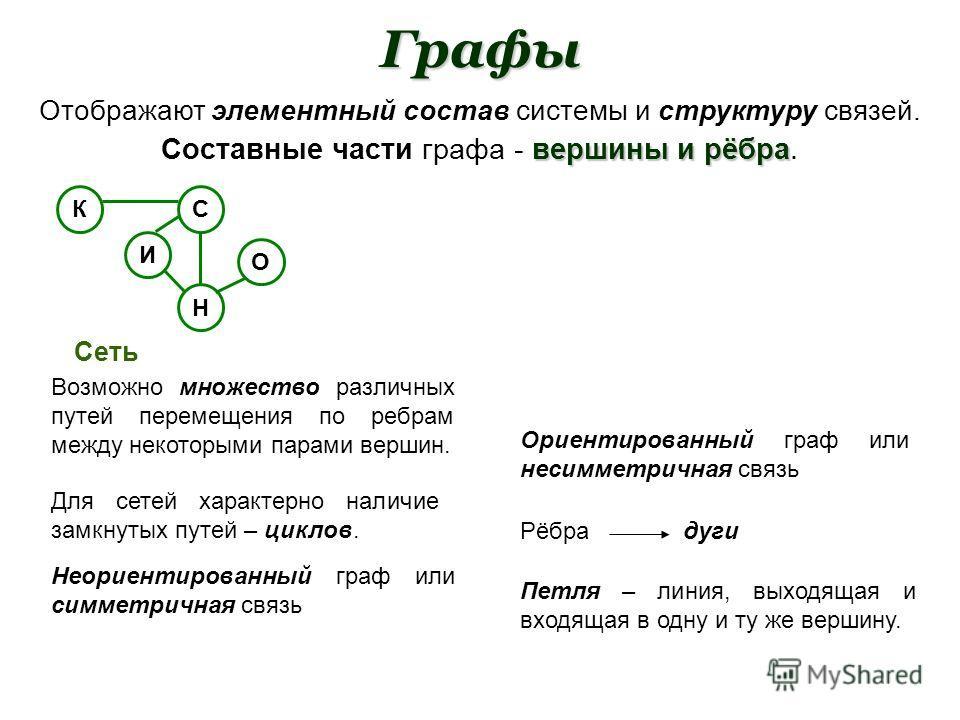 Графы Отображают элементный состав системы и структуру связей. Составные части графа - в вв вершины и рёбра. КС О И Н Сеть Возможно множество различных путей перемещения по ребрам между некоторыми парами вершин. Для сетей характерно наличие замкнутых