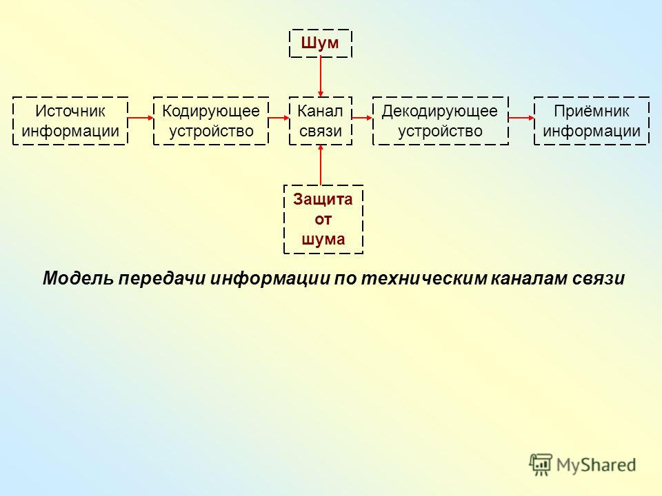 Модель передачи информации по техническим каналам связи Источник информации Кодирующее устройство Канал связи Декодирующее устройство Приёмник информации Шум Защита от шума