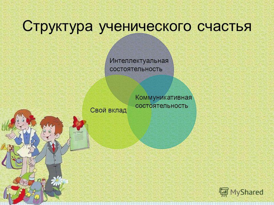 Структура ученического счастья Интеллектуальная состоятельность Свой вклад Коммуникативная состоятельность
