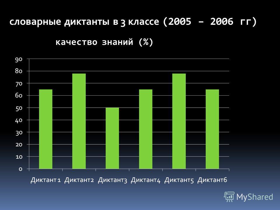 словарные диктанты в 3 классе (2005 – 2006 гг) качество знаний (%)