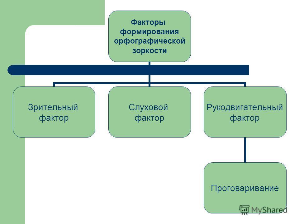 Факторы формирования орфографической зоркости Зрительный фактор Слуховой фактор Рукодвигательный фактор Проговаривание