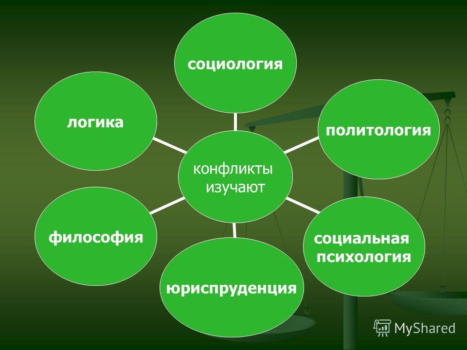 конфликты изучают социологияполитология социальная психология юриспруденцияфилософиялогика