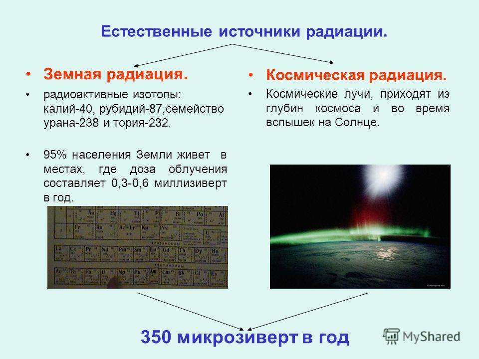 Естественные источники радиации. Земная радиация. радиоактивные изотопы: калий-40, рубидий-87,семейство урана-238 и тория-232. 95% населения Земли живет в местах, где доза облучения составляет 0,3-0,6 миллизиверт в год. Космическая радиация. Космичес