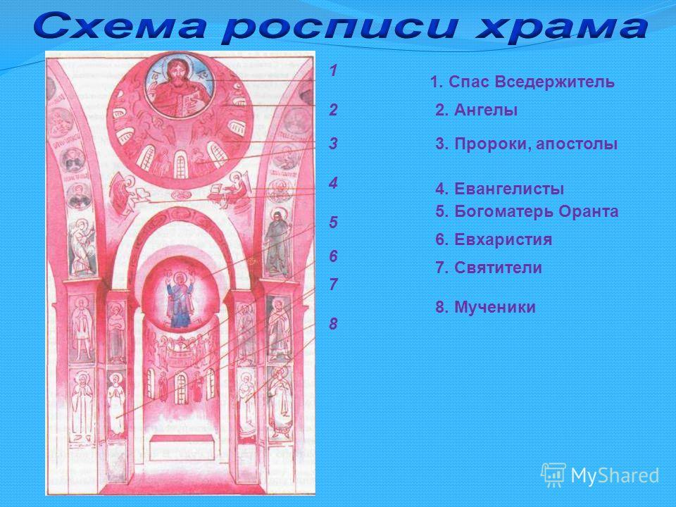 1. Спас Вседержитель 2. Ангелы 3. Пророки, апостолы 4. Евангелисты 5. Богоматерь Оранта 6. Евхаристия 7. Святители 8. Мученики 1 2 3 4 5 6 7 8