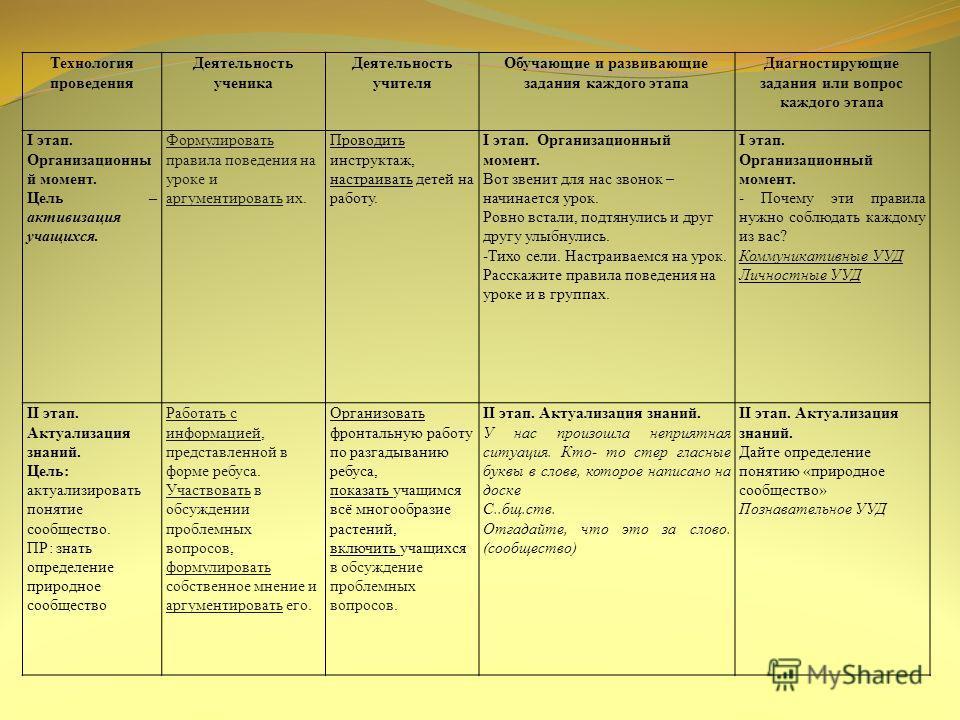 Технология проведения Деятельность ученика Деятельность учителя Обучающие и развивающие задания каждого этапа Диагностирующие задания или вопрос каждого этапа I этап. Организационны й момент. Цель – активизация учащихся. Формулировать правила поведен