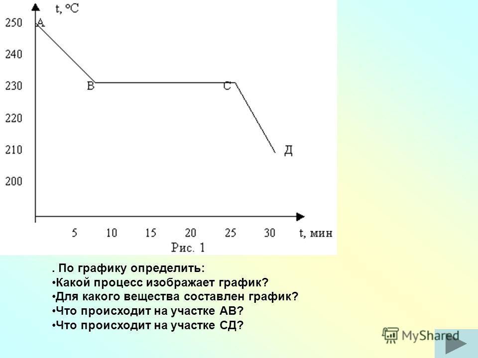 . По графику определить: Какой процесс изображает график? Для какого вещества составлен график? Что происходит на участке АВ? Что происходит на участке СД?