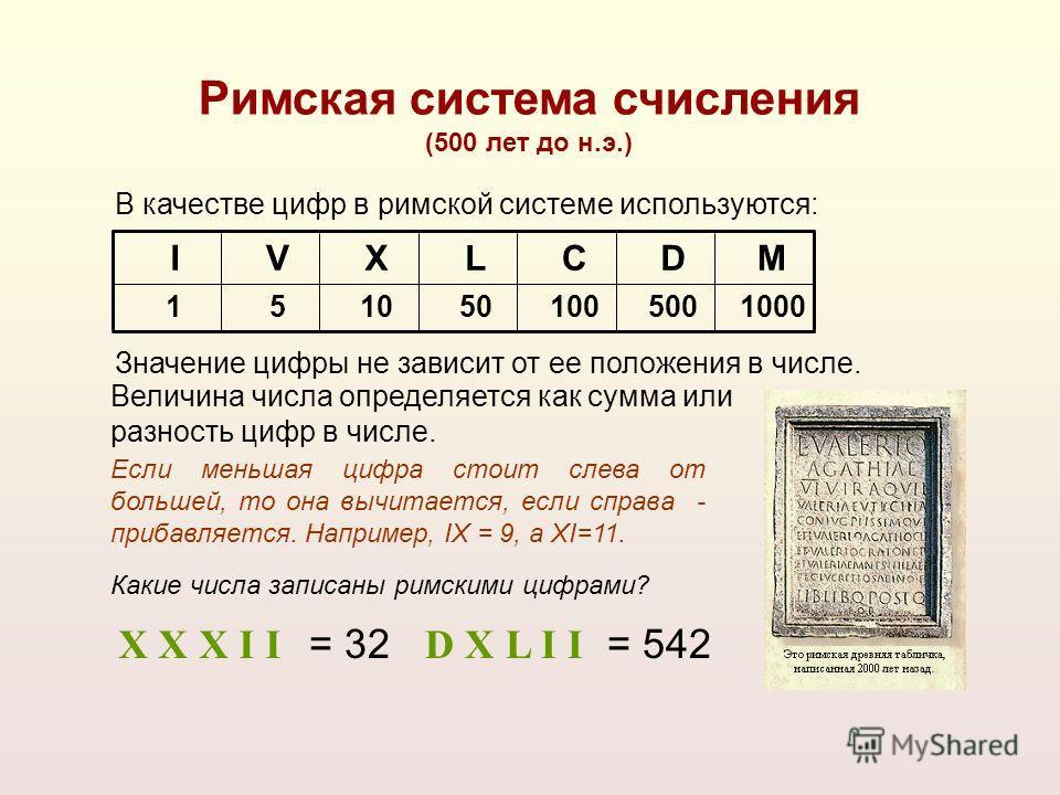 X X X I IX X X I I = 32 D X L I ID X L I I = 542 1000500100501051 MDCLXVI Римская система счисления (500 лет до н.э.) В качестве цифр в римской системе используются: Значение цифры не зависит от ее положения в числе. Если меньшая цифра стоит слева от