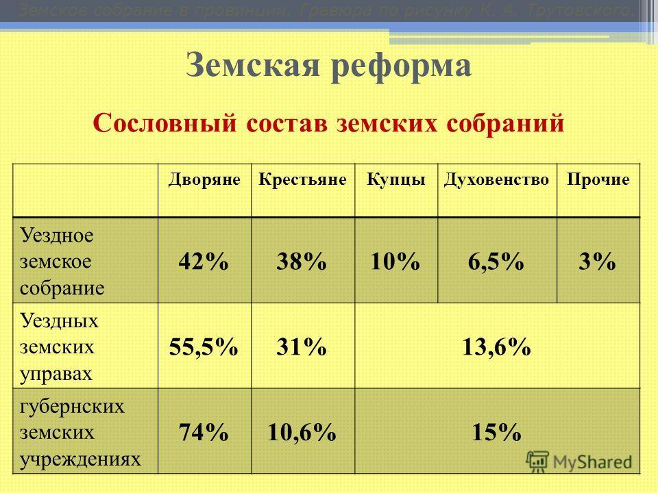 Земская реформа Земское собрание в провинции. Гравюра по рисунку К. А. Трутовского. ДворянеКрестьянеКупцыДуховенствоПрочие Уездное земское собрание 42%38%10%6,5%3% Уездных земских управах 55,5%31%13,6% губернских земских учреждениях 74%10,6%15% Сосло