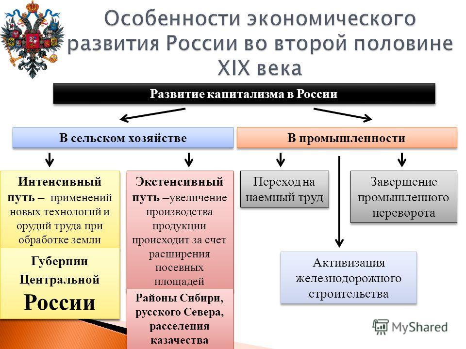 Развитие капитализма в России В сельском хозяйстве В промышленности Прусский путь – означал, что крепостное помещичье хозяйство медленно перерастало в буржуазное. Сохранялась эксплуатация крестьян Переход на наемный труд Американский путь – характере