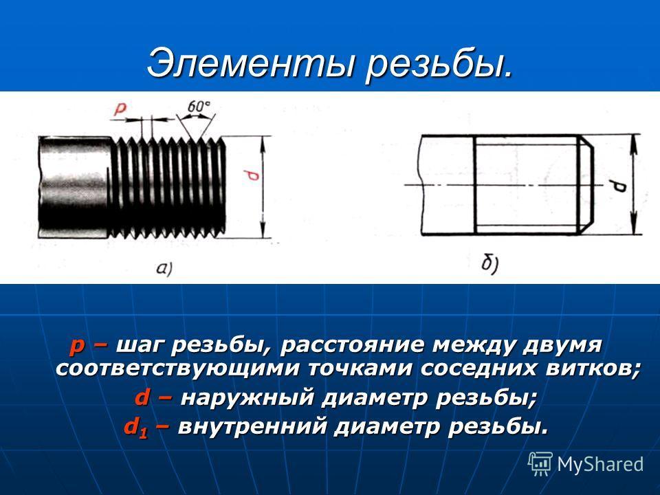 Элементы резьбы. p – шаг резьбы, расстояние между двумя соответствующими точками соседних витков; d – наружный диаметр резьбы; d1 – внутренний диаметр резьбы.