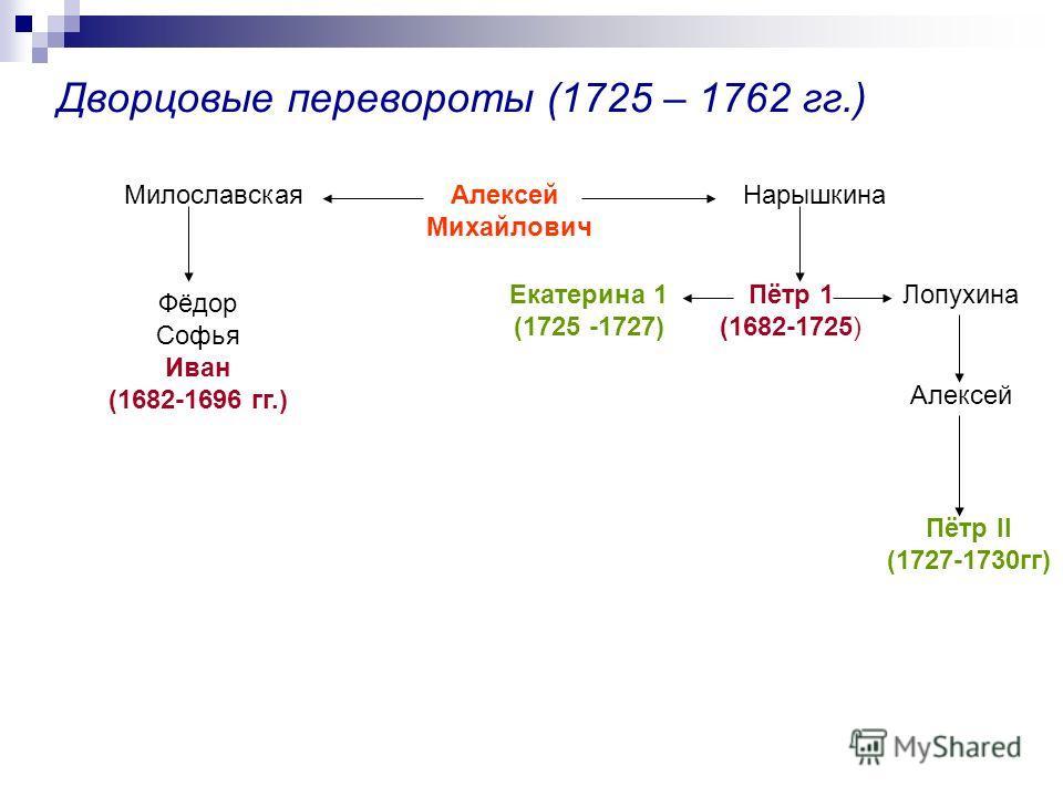 Дворцовые перевороты (1725 – 1762 гг.) Алексей Михайлович МилославскаяНарышкина Фёдор Софья Иван (1682-1696 гг.) Пётр 1 (1682-1725) ЛопухинаЕкатерина 1 (1725 -1727) Алексей Пётр II (1727-1730гг)