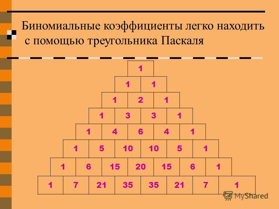 1 11 121 1331 14641 1510 51 1615201561 172135 2171 Биномиальные коэффициенты легко находить с помощью треугольника Паскаля