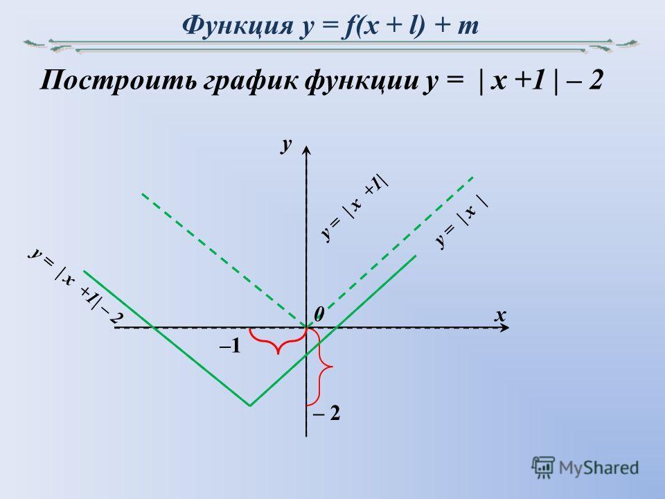 Функция y = f(x + l) + m Построить график функции y = | x +1 | – 2 y x –1 0 – 2 y = | x | y = | x +1| y = | x +1| – 2