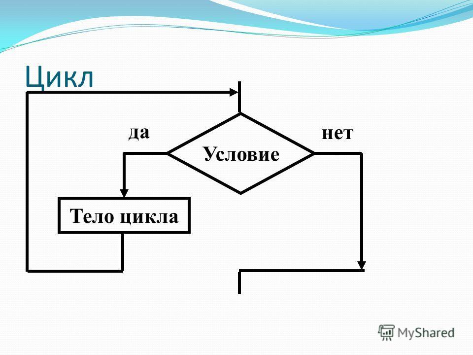 Цикл Условие Тело цикла да нет
