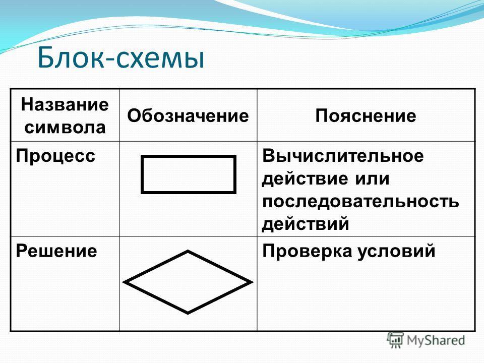 Блок-схемы Название символа ОбозначениеПояснение ПроцессВычислительное действие или последовательность действий РешениеПроверка условий