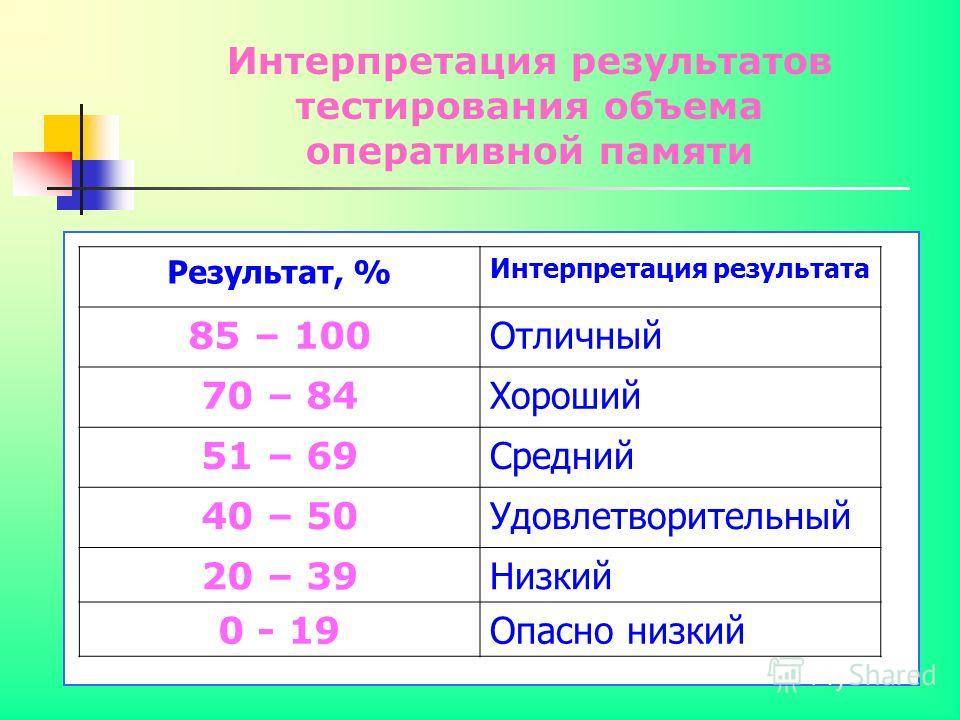 Интерпретация результатов тестирования объема оперативной памяти Результат, % Интерпретация результата 85 – 100 Отличный 70 – 84 Хороший 51 – 69 Средний 40 – 50 Удовлетворительный 20 – 39 Низкий 0 - 19 Опасно низкий