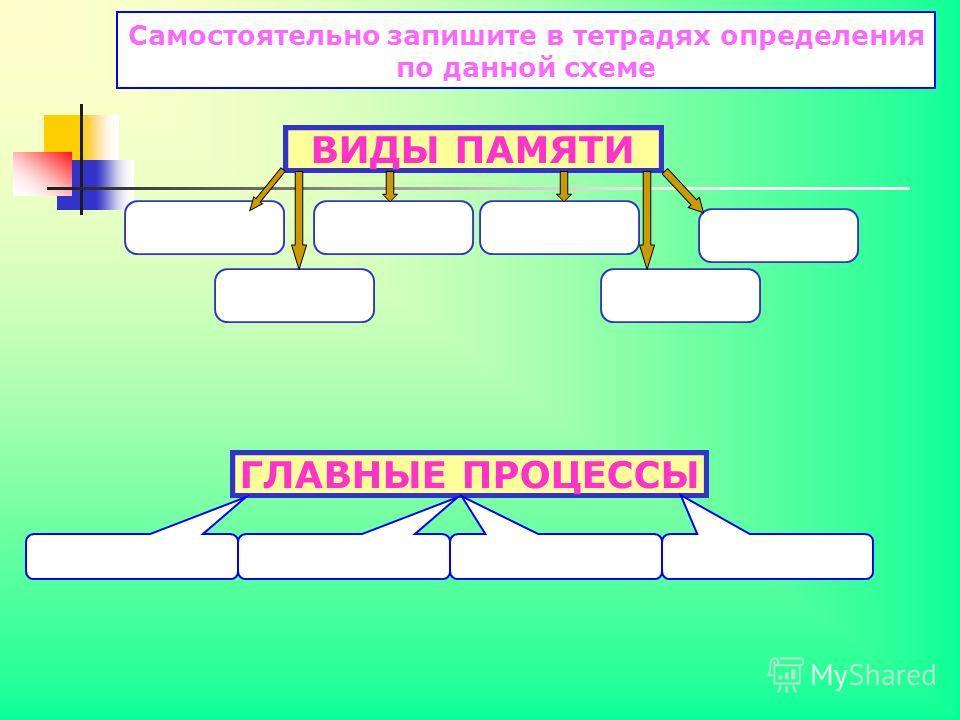 Самостоятельно запишите в тетрадях определения по данной схеме ВИДЫ ПАМЯТИ ГЛАВНЫЕ ПРОЦЕССЫ