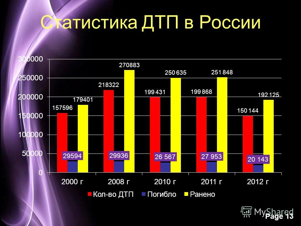 Page 13 Статистика ДТП в России