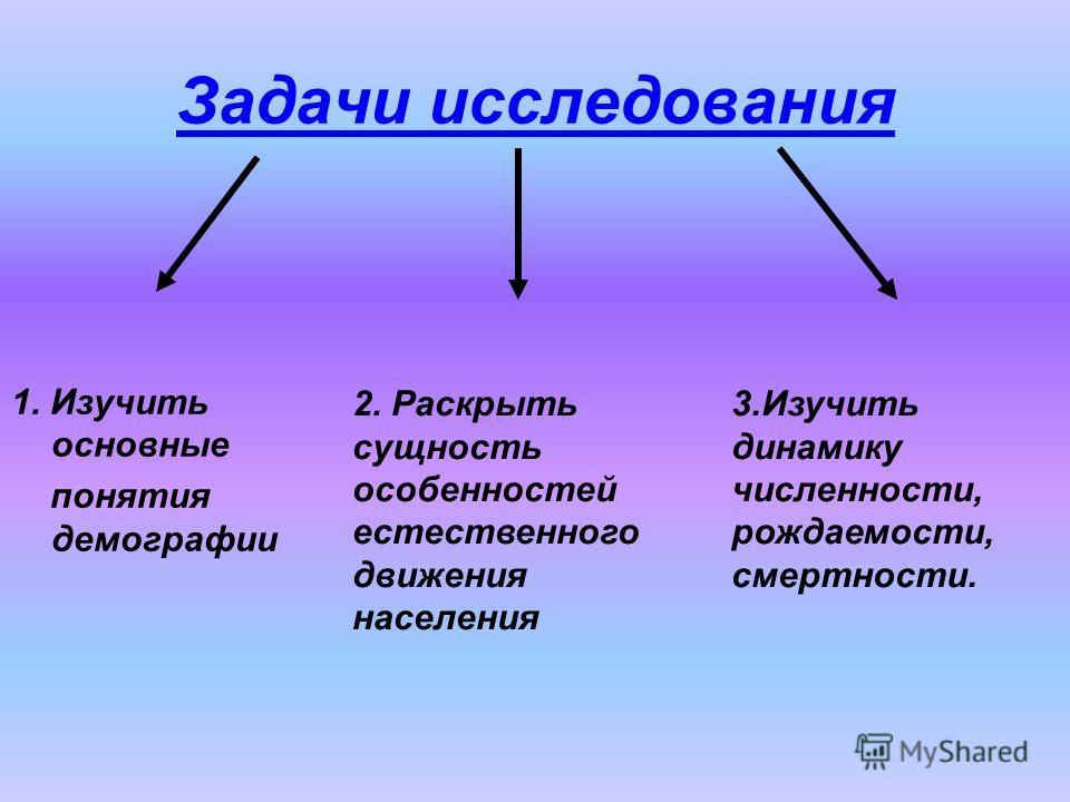 Задачи исследования 1. Изучить основные понятия демографии 2. Раскрыть сущность особенностей естественного движения населения 3.Изучить динамику численности, рождаемости, смертности.