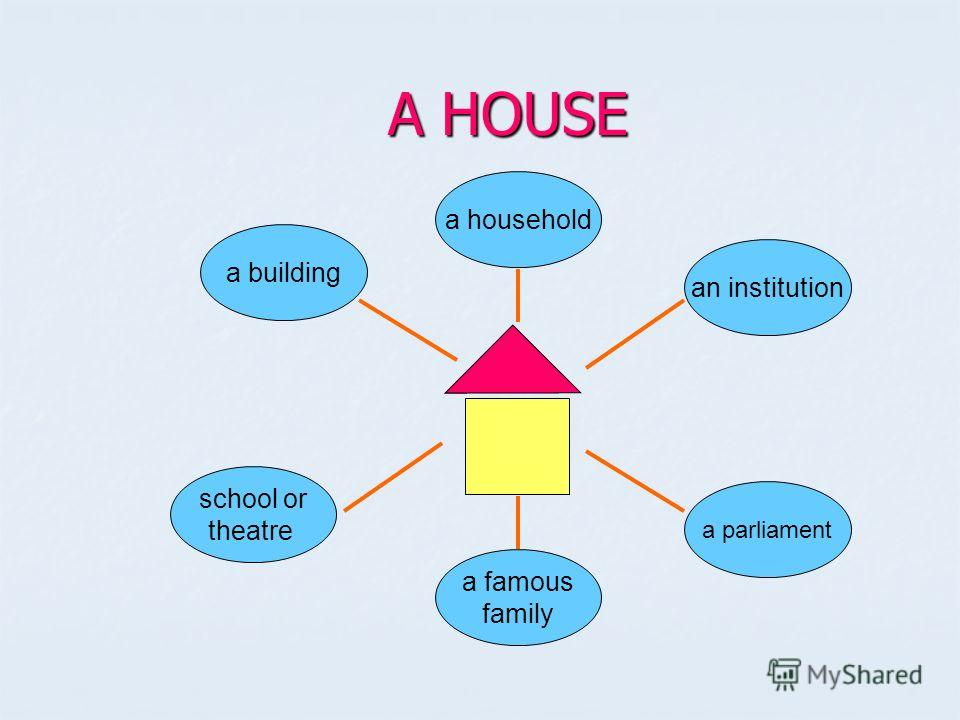 A HOUSE A HOUSE a building a famous family a parliament an institution school or theatre a household