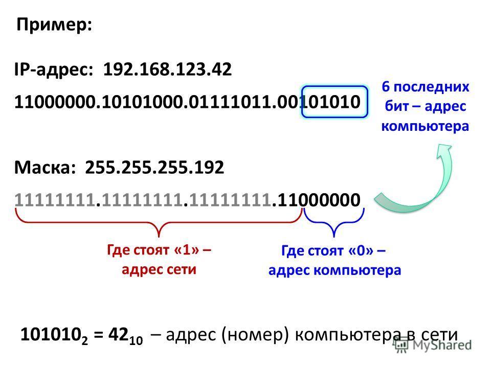 IP-адрес: 192.168.123.42 11000000.10101000.01111011.00101010 Маска: 255.255.255.192 11111111.11111111.11111111.11000000 Где стоят «1» – адрес сети Где стоят «0» – адрес компьютера 6 последних бит – адрес компьютера 101010 2 = 42 10 – адрес (номер) ко