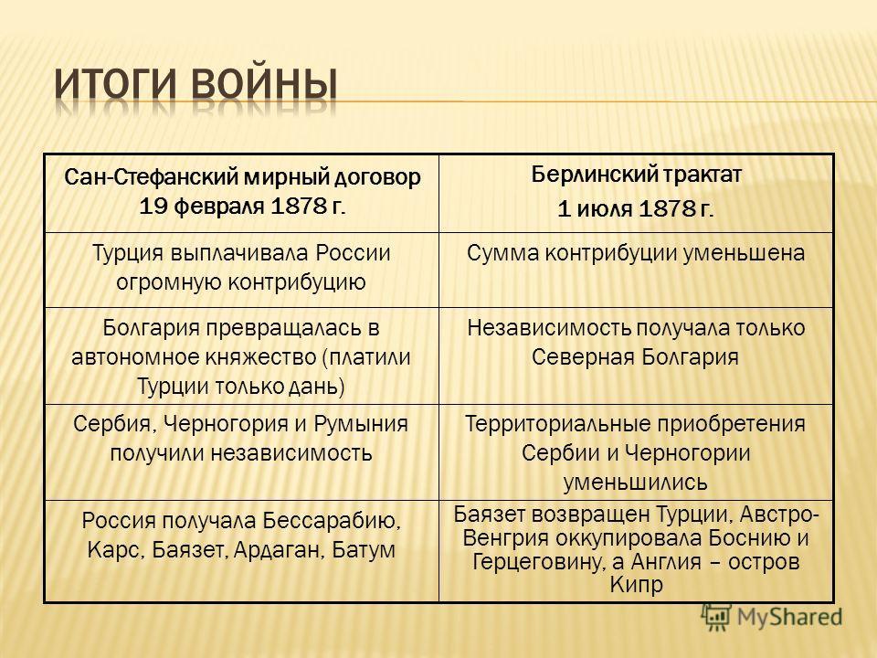 Баязет возвращен Турции, Австро- Венгрия оккупировала Боснию и Герцеговину, а Англия – остров Кипр Россия получала Бессарабию, Карс, Баязет, Ардаган, Батум Территориальные приобретения Сербии и Черногории уменьшились Сербия, Черногория и Румыния полу