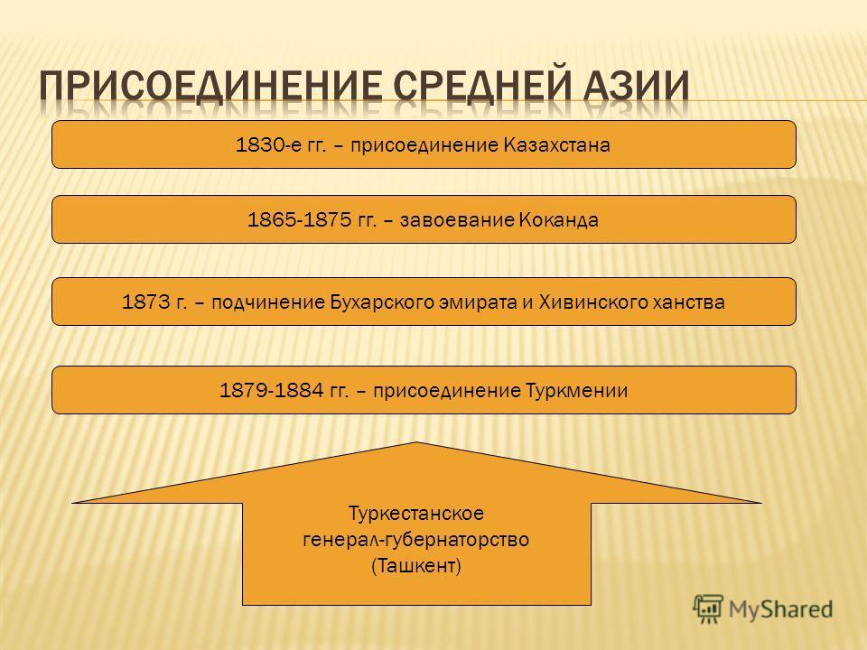 1830-е гг. – присоединение Казахстана 1865-1875 гг. – завоевание Коканда 1873 г. – подчинение Бухарского эмирата и Хивинского ханства 1879-1884 гг. – присоединение Туркмении Туркестанское генерал-губернаторство (Ташкент)