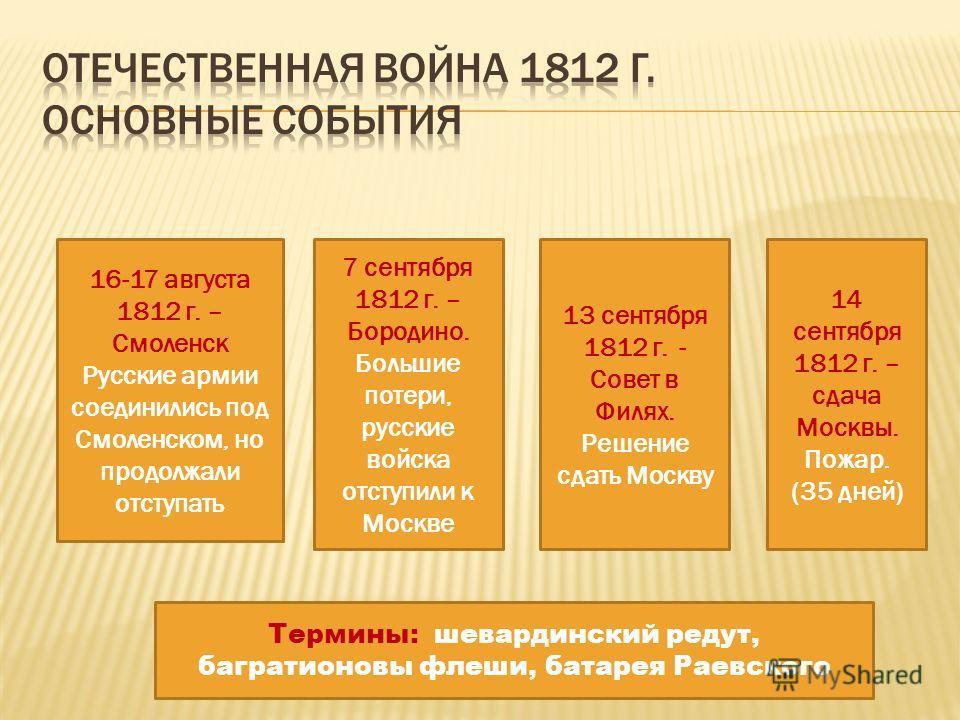 16-17 августа 1812 г. – Смоленск Русские армии соединились под Смоленском, но продолжали отступать 7 сентября 1812 г. – Бородино. Большие потери, русские войска отступили к Москве 13 сентября 1812 г. - Совет в Филях. Решение сдать Москву 14 сентября