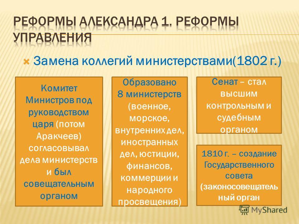 Замена коллегий министерствами(1802 г.) Комитет Министров под руководством царя (потом Аракчеев) согласовывал дела министерств и был совещательным органом Образовано 8 министерств (военное, морское, внутренних дел, иностранных дел, юстиции, финансов,