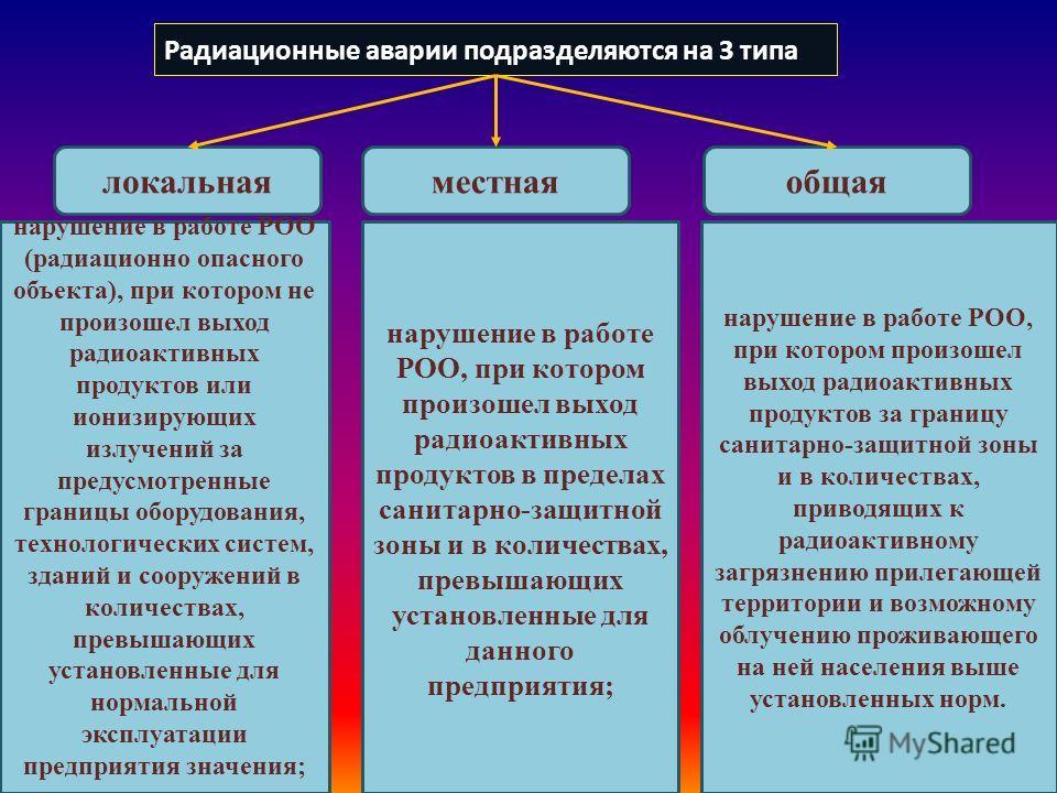 Радиационные аварии подразделяются на 3 типа локальнаяместнаяобщая нарушение в работе РОО (радиационно опасного объекта), при котором не произошел выход радиоактивных продуктов или ионизирующих излучений за предусмотренные границы оборудования, техно