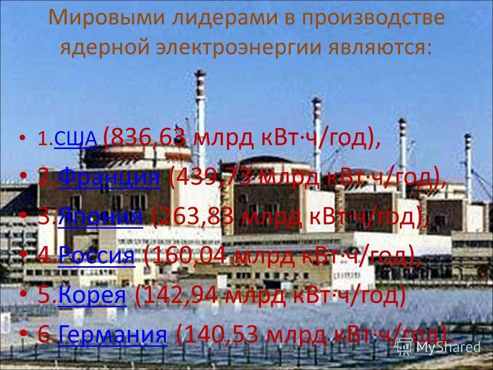 Мировыми лидерами в производстве ядерной электроэнергии являются: 1.США (836,63 млрд кВт·ч/год),США 2.Франция (439,73 млрд кВт·ч/год),Франция 3.Япония (263,83 млрд кВт·ч/год),Япония 4.Россия (160,04 млрд кВт·ч/год),Россия 5.Корея (142,94 млрд кВт·ч/г