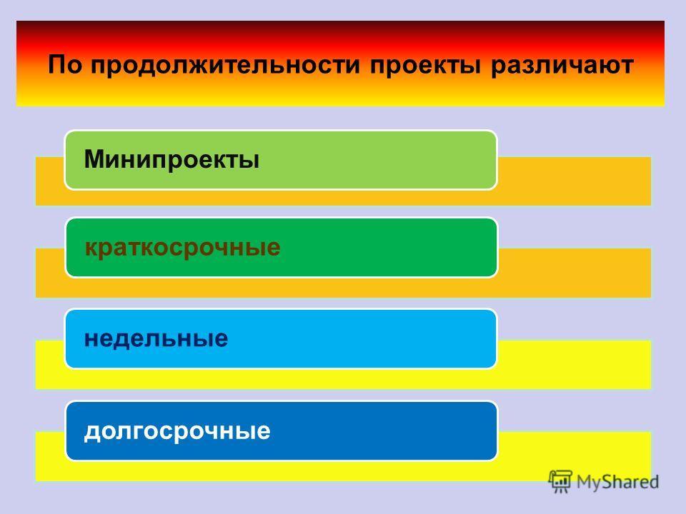 Классификация учебных проектов Практико – ориентированныйИсследовательскийИнформационныйРолевойТворческий