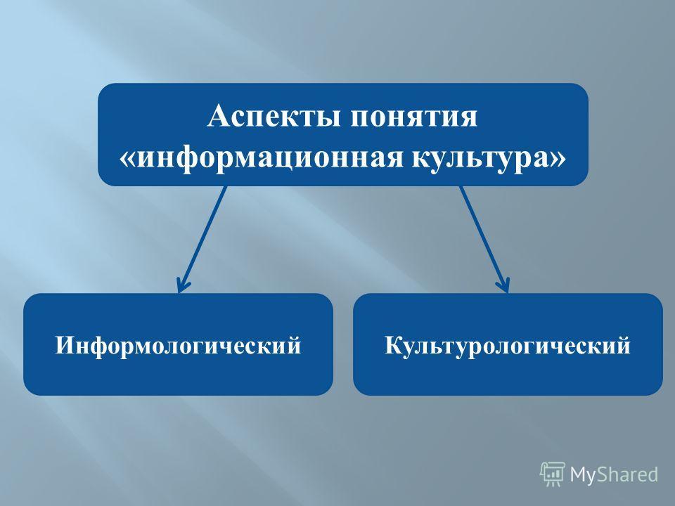 Аспекты понятия «информационная культура» ИнформологическийКультурологический