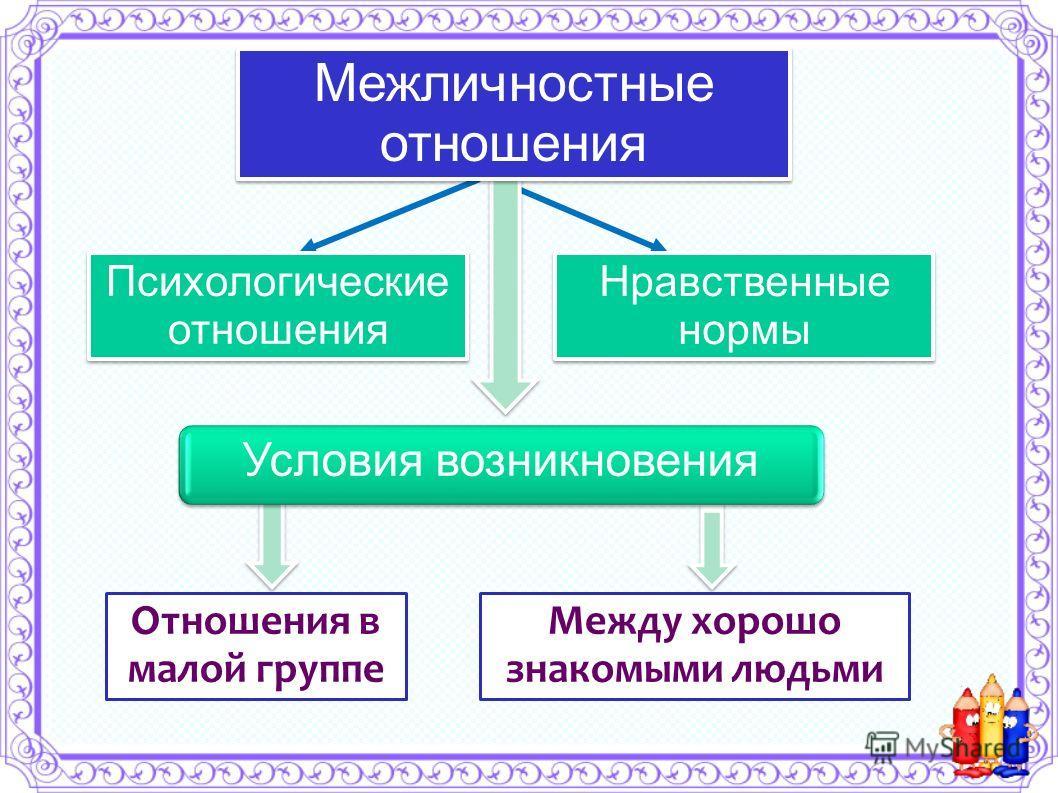 отношения возникают между знакомыми