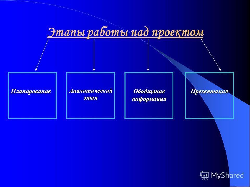 Этапы работы над проектом Планирование Аналитический этап Обобщение информации Презентация