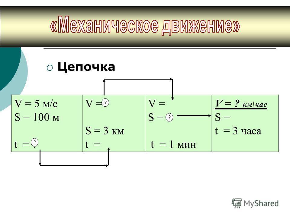 Цепочка V = 5 м/с S = 100 м t = ? V = S = 3 км t = V = S = t = 1 мин V = ? км\час S = t = 3 часа ? ? ?