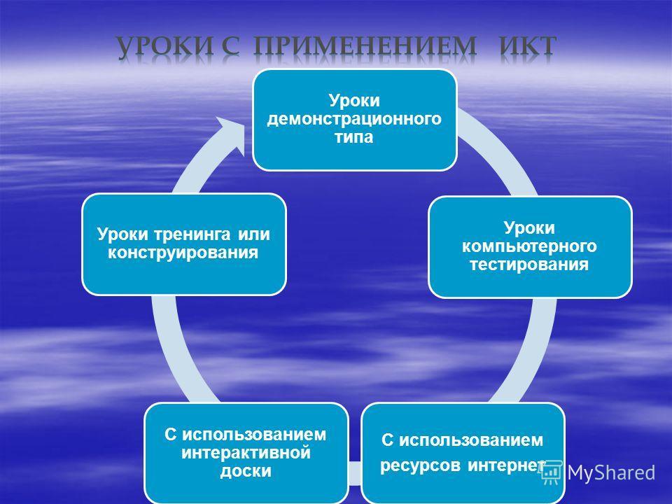 Уроки демонстрационного типа Уроки компьютерного тестирования С использованием ресурсов интернет С использованием интерактивной доски Уроки тренинга или конструирования