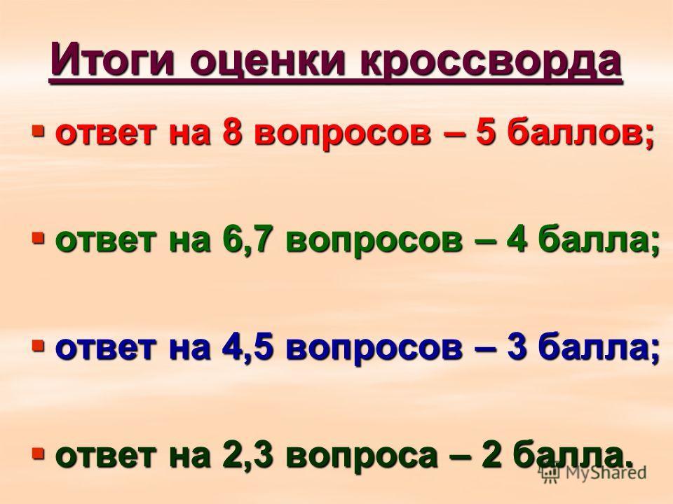 Итоги оценки кроссворда ответ на 8 вопросов – 5 баллов; ответ на 8 вопросов – 5 баллов; ответ на 6,7 вопросов – 4 балла; ответ на 6,7 вопросов – 4 балла; ответ на 4,5 вопросов – 3 балла; ответ на 4,5 вопросов – 3 балла; ответ на 2,3 вопроса – 2 балла