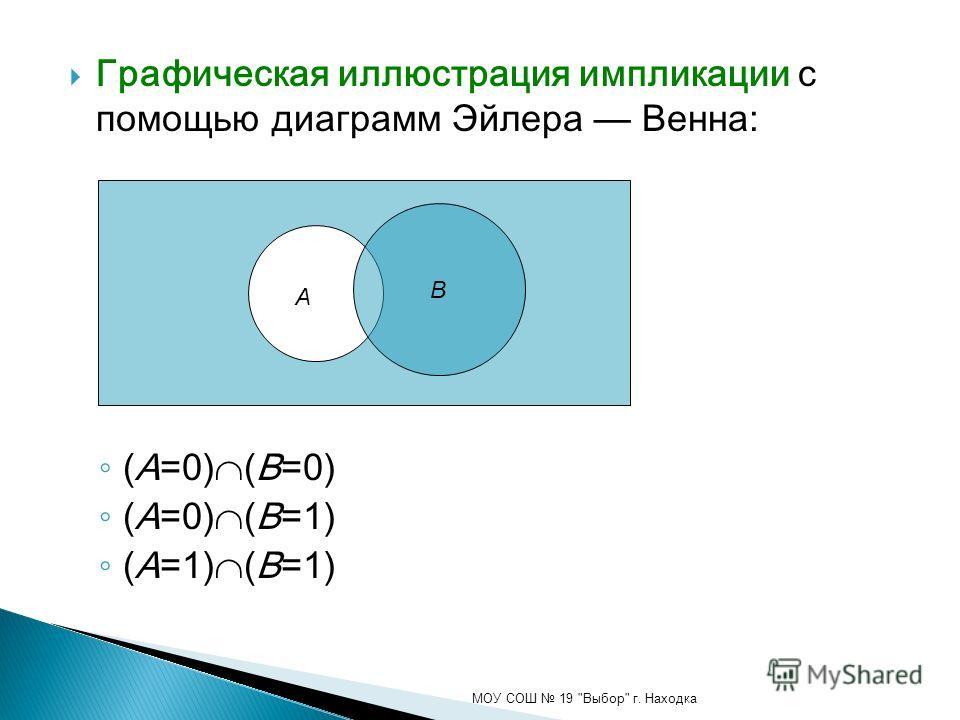 Графическая иллюстрация импликации с помощью диаграмм Эйлера Венна: (A=0) (B=0) (A=0) (B=1) (A=1) (B=1) МОУ СОШ 19 Выбор г. Находка B А